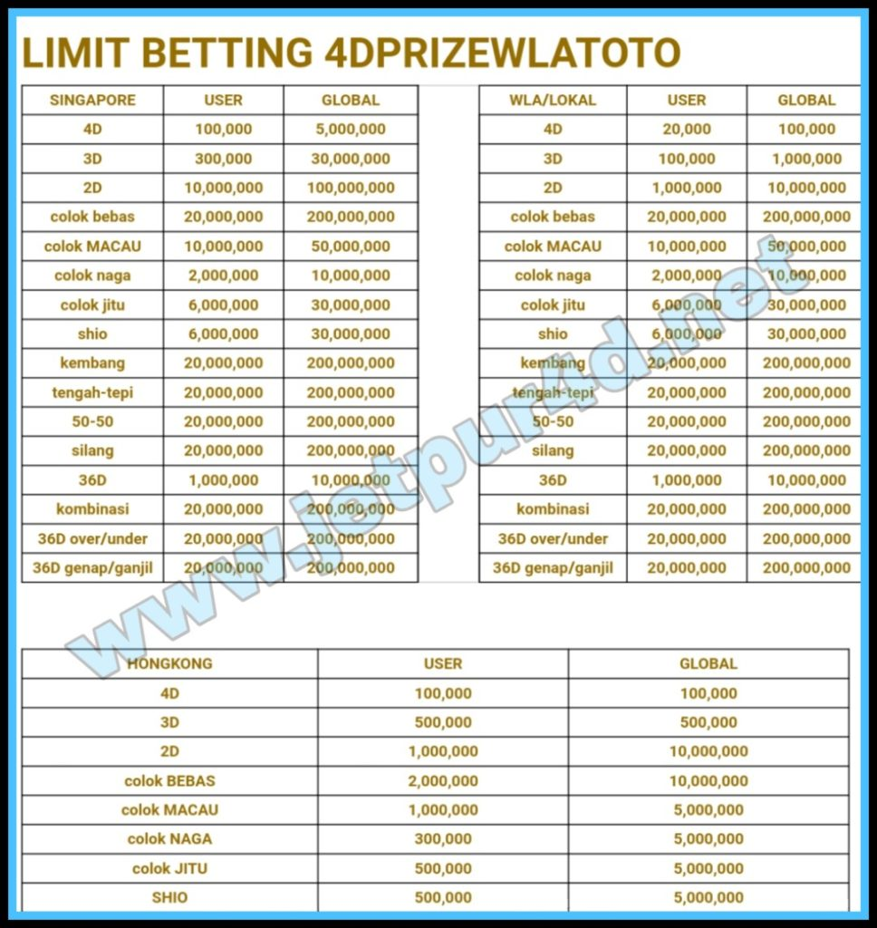 Limit Betting 4DPrize | 4DPrizewlatoto | 4D Prize | 4DPrizewla